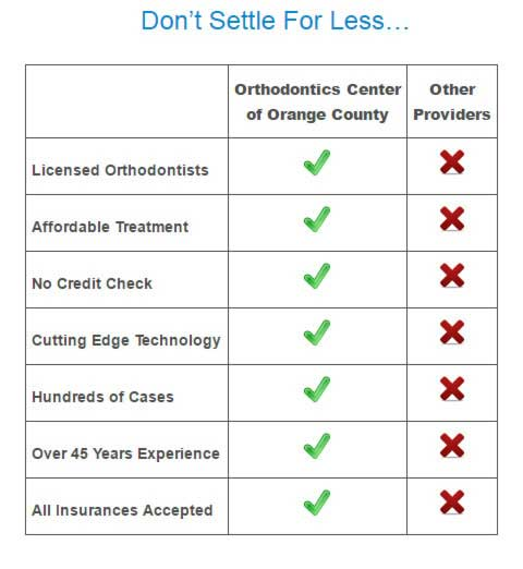 Invisalign and Braces vs Other Providers